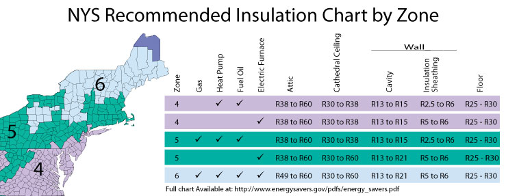 NYS Recommended Insulation Chart