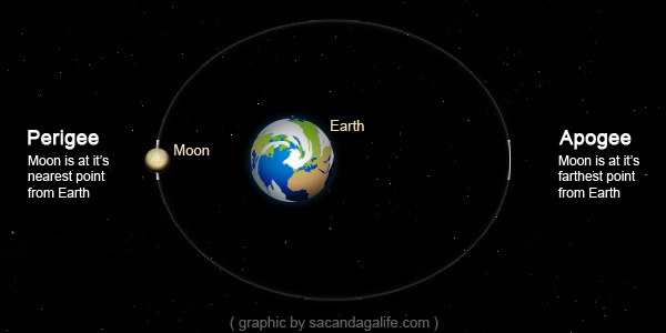 Apogee and Perigee of Moon